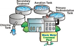 waste-water-treatment-3